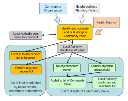 Diagram showing Community Right to Bid process diagram